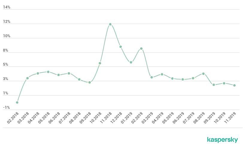 Η Kaspersky εντόπισε για πρώτη φορά το Shlayer τον Φεβρουάριο του 2018 και από τότε έχει συλλέξει σχεδόν 32.000 διαφορετικά δείγματα του συγκεκριμένου trojan.